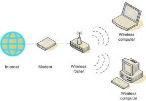 innovative ideas for innovative how to set up a wireless network pc to pc without a