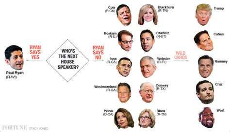 next speaker of the house who might be the next speaker of the house fortune com