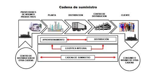 zara cadena de suministro pdf cadena de suministro ingenier 237 a log 237 stica y de transporte