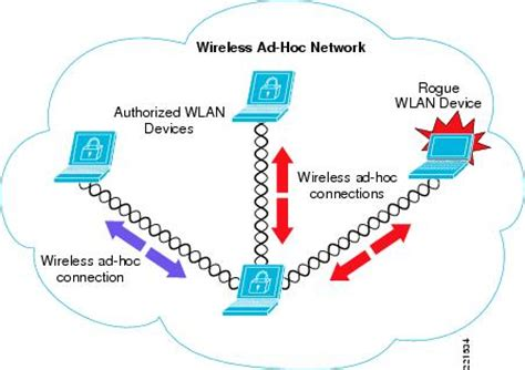 mobile ad hoc networking wireless and network security integration solution design