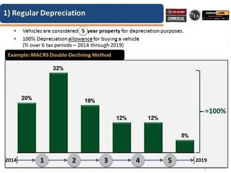 section 168 bonus depreciation 2014 automobile depreciation rules autos post