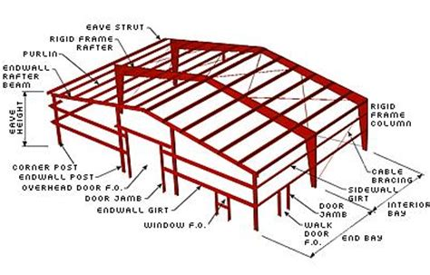 frame layout definition metal building system diagram and component definitions