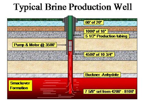 brine resources