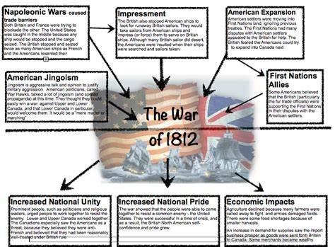 Causes Of War Of 1812 Essay by Ah1 Assignment Dbalmshistory