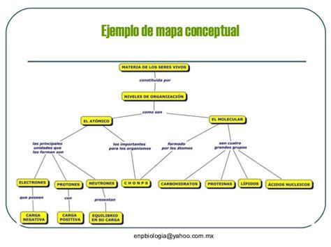 mapas mentales imagenes ejemplos qu 233 son los mapas conceptuales