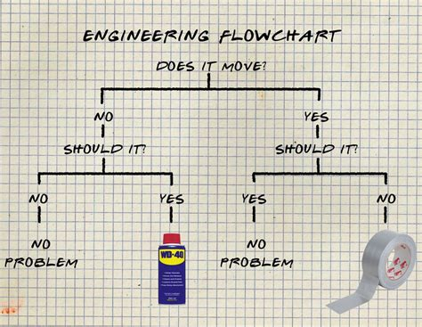 engineers flowchart engineering flowchart the poke