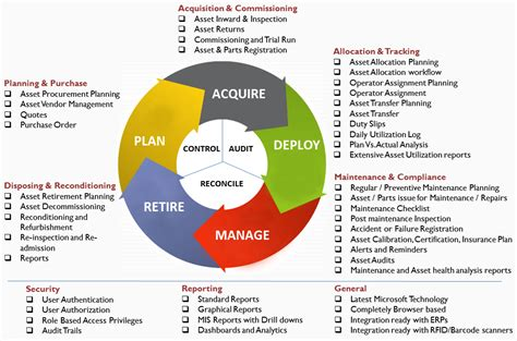 Asset Search Cost Asset Cycle Management