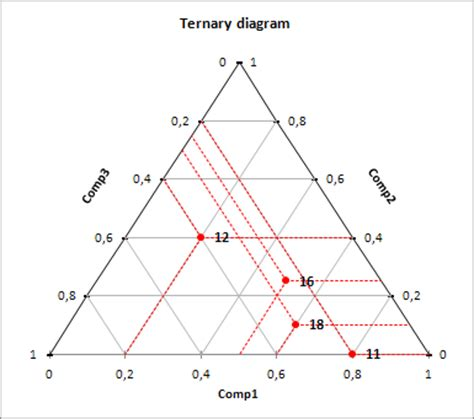 ternary phase diagram excel a tutorial on creating a ternary diagram in excel using xlstat