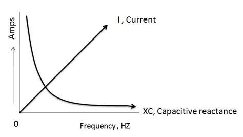 capacitive reactance with impedance versus frequency ac capacitor circuits and capacitive reactance