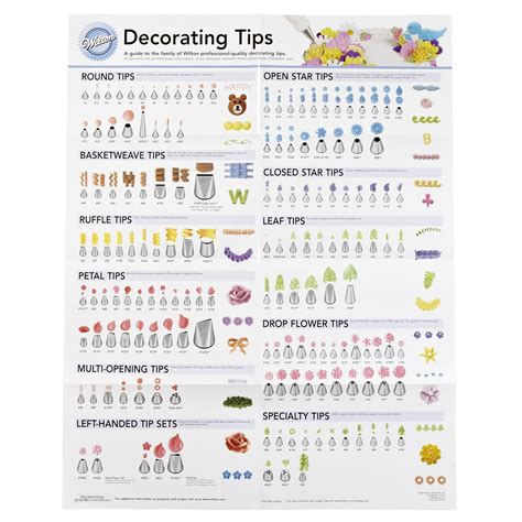 design tips wilton 909 192 decorating tip poster new free shipping