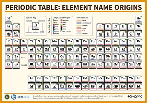 Periodic Table Elements Names by For Your Chemists Compound Interest