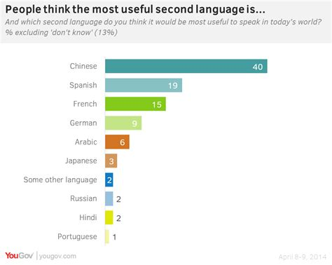 yougov now the most useful second language
