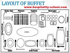 Buffet Service Table Setting Buffet Style Service Meaning Table Setting Only Guide