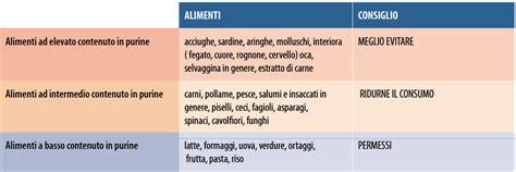 alimenti ricchi di purine 187 gotta cibi sconsigliati