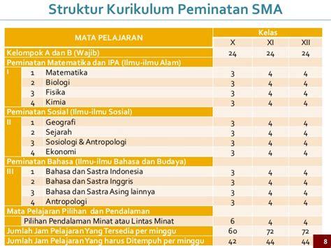 Pathway 3 Sma Peminatan implementasi kurikulum 2013