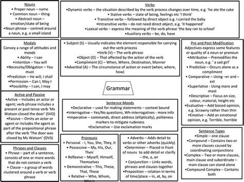 bol com revise aqa gcse english language revision guide harry smith 9781447988052 boeken aqa english language revision presentation in a level and ib english language