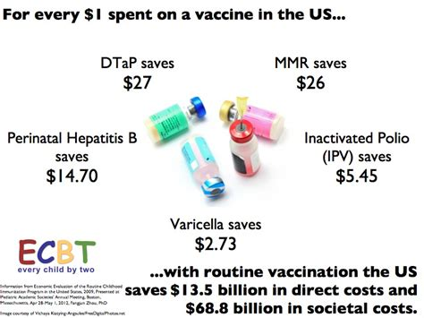 vaccinations cost every child by two