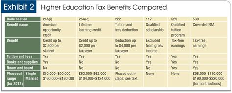 does tuition and fees include room and board tax planning for parents of college students