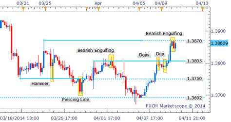 candlestick pattern for intraday eur usd bearish engulfing pattern emerges in intraday trade