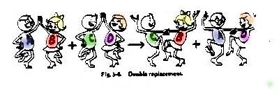 single replacement reaction cartoon