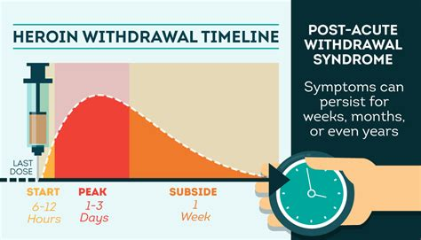 Detox Opiates Using Methadone by Timeline Of Heroin Withdrawal