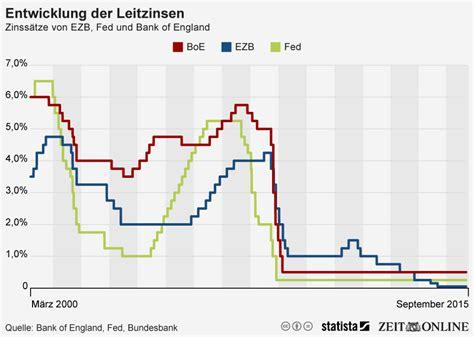 auto europa bank zinsen infografik entwicklung der leitzinsen bei ezb fed und