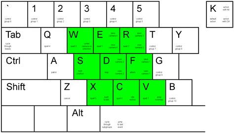 grid layout keyboard starcraft ii hotkeys