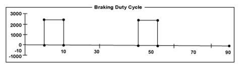 brake resistor duty cycle braking resistor duty cycle 28 images lovato lmr320400 sle finder 93 51 7 024 sle external