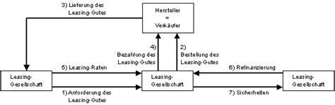 Leasing Auto Erkl Rung by It Infothek Betriebswirtschaftslehre Investition Und
