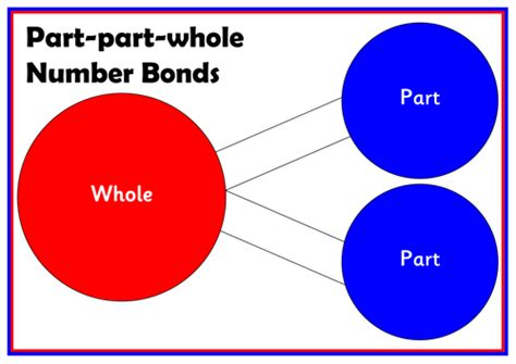 Part Part Whole Mat by Family Of Facts For 7 By Wilkieway Teaching Resources Tes