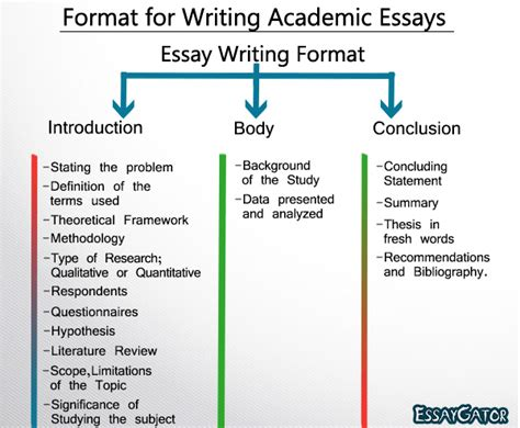 How To Write An Academic Essay Format by Essay Writing Academic Writing Center 24 7