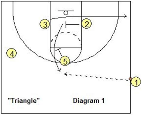 triangle offense pattern basketball plays for 2nd and 3rd graders 1000 ideas