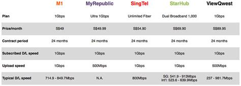 home internet plans compare overview of the fastest fiber broadband plans in singapore