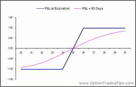 bull call spread payoff diagram bull spread