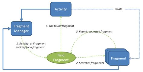 android fragment fragments xamarin