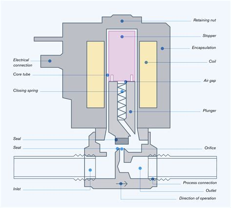 how a works are all solenoids the same selecting a solenoid valve