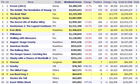 Top Ten Box Office by Veeram Enters Top 20 In Australia Box Office Tamil