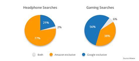 amazon vs google how buyers conduct product searches on amazon vs google