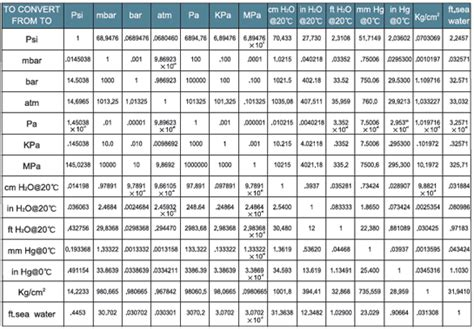 pressure conversion table printables conversion of units table eleaseit thousands