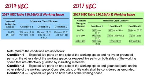 nec section 110 26 table 110 26 a 1 working spaces