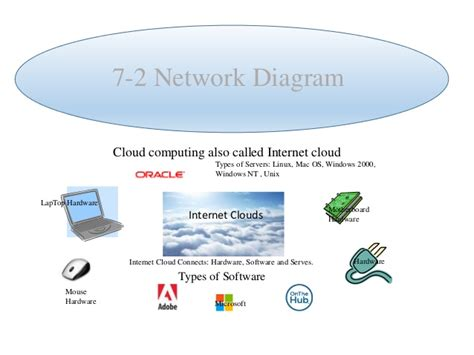 Timbangan Digital Lung network diagram software windows 7 choice image how to