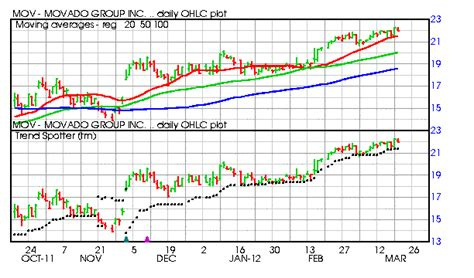 bar chart top 100 stocks 3 small cap s p 600 stocks on the move up