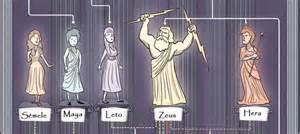 Conoce de una vez el 225 rbol geneal 243 gico de los dioses griegos