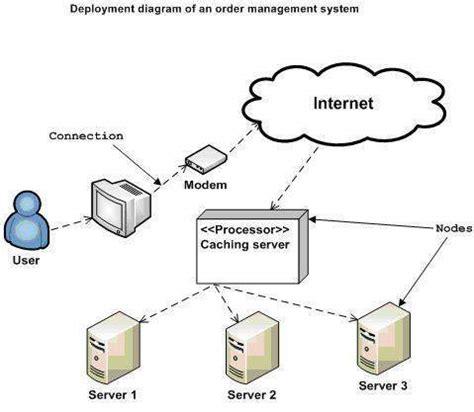 web based drawing uml deployment diagrams