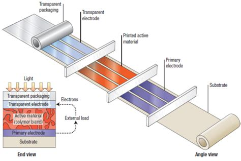 organic photovoltaics mechanisms materials and devices optical science and engineering books organic photovoltaics mechanisms materials