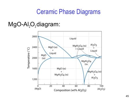 nio mgo phase diagram phase diagrams