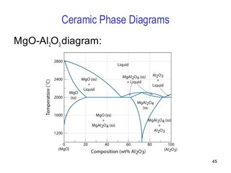 ceramic phase diagrams phase diagrams