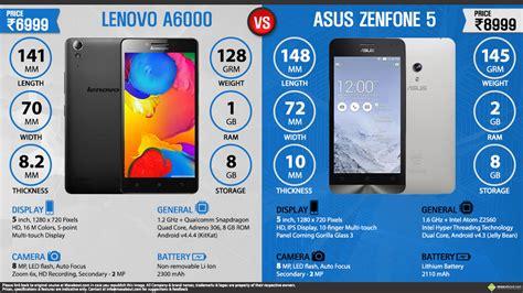 Lenovo A6000 Vs Zenfone 5 lenovo a6000 vs asus zenfone 5