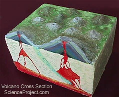 cross section project science project cross section of a volcano