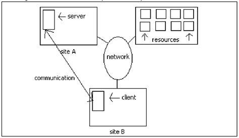 communication sistem terdistribusi skripsi teknik sistem terdistribusi skripsi teknik informatika